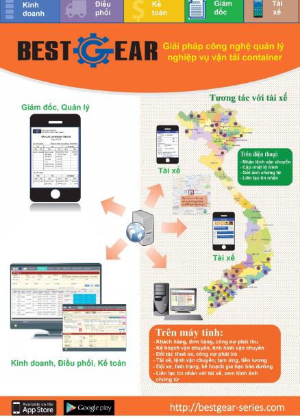 Giải pháp công nghệ phần mềm quản lý chi phí vận tải container